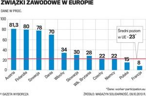 zwiazki-zawodowe-w-europie